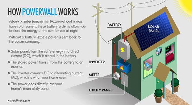 How the Tesla Powerwall Works | Cool Things | Energy storage