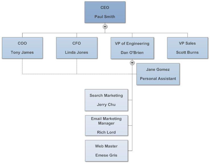 Related Image Organizational Chart Chart Org Chart
