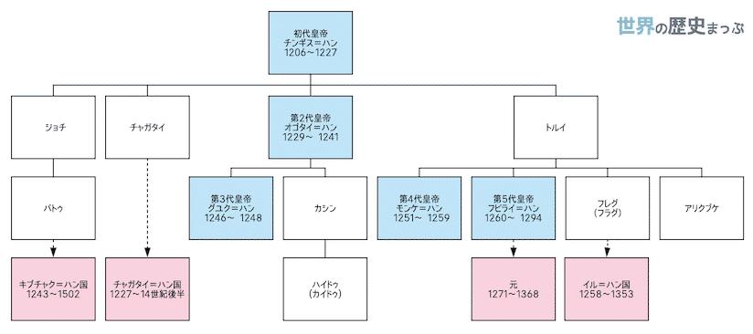 ハイドゥの乱 世界の歴史 系図 歴史
