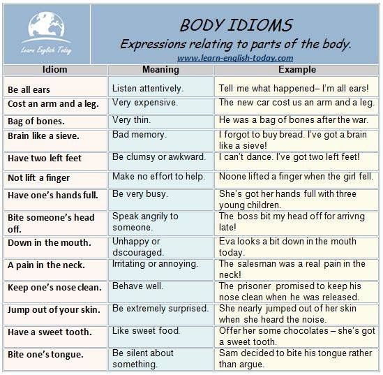 An Arm And A Leg Idiom Meaning In Hindi Body Idioms Idiomatic Expressions Relating To Parts Of The Body Idioms And Phrases Learn English English Idioms