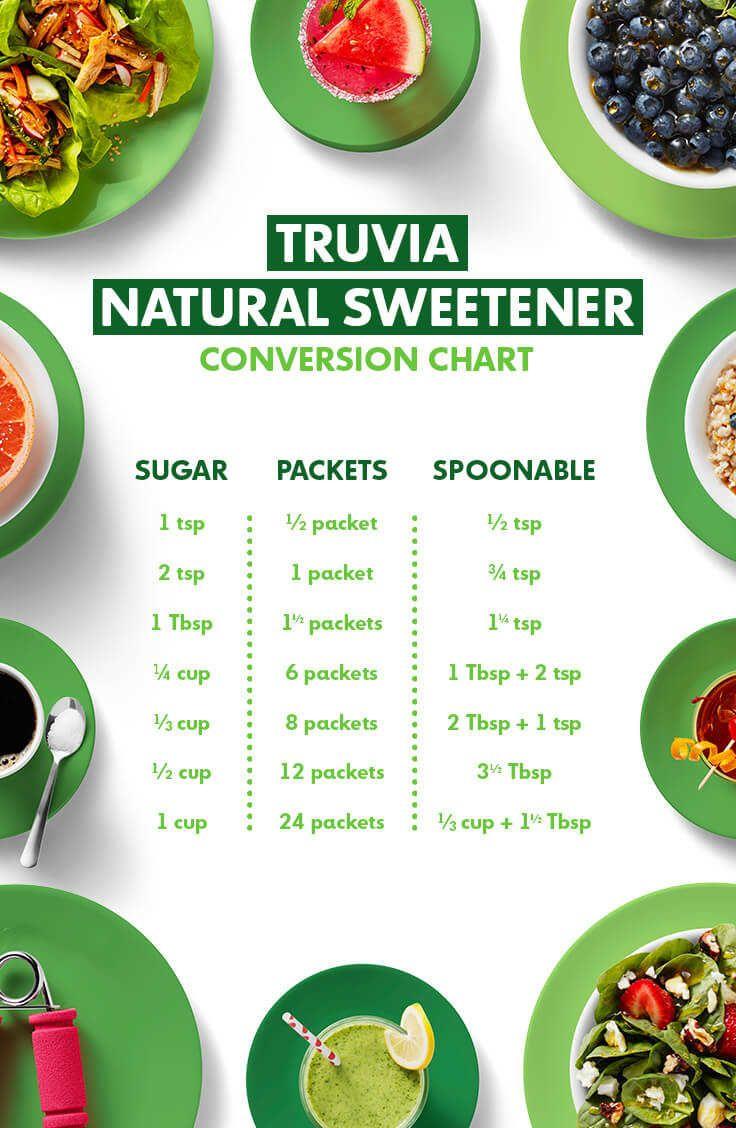 is truvia ok for atkins diet