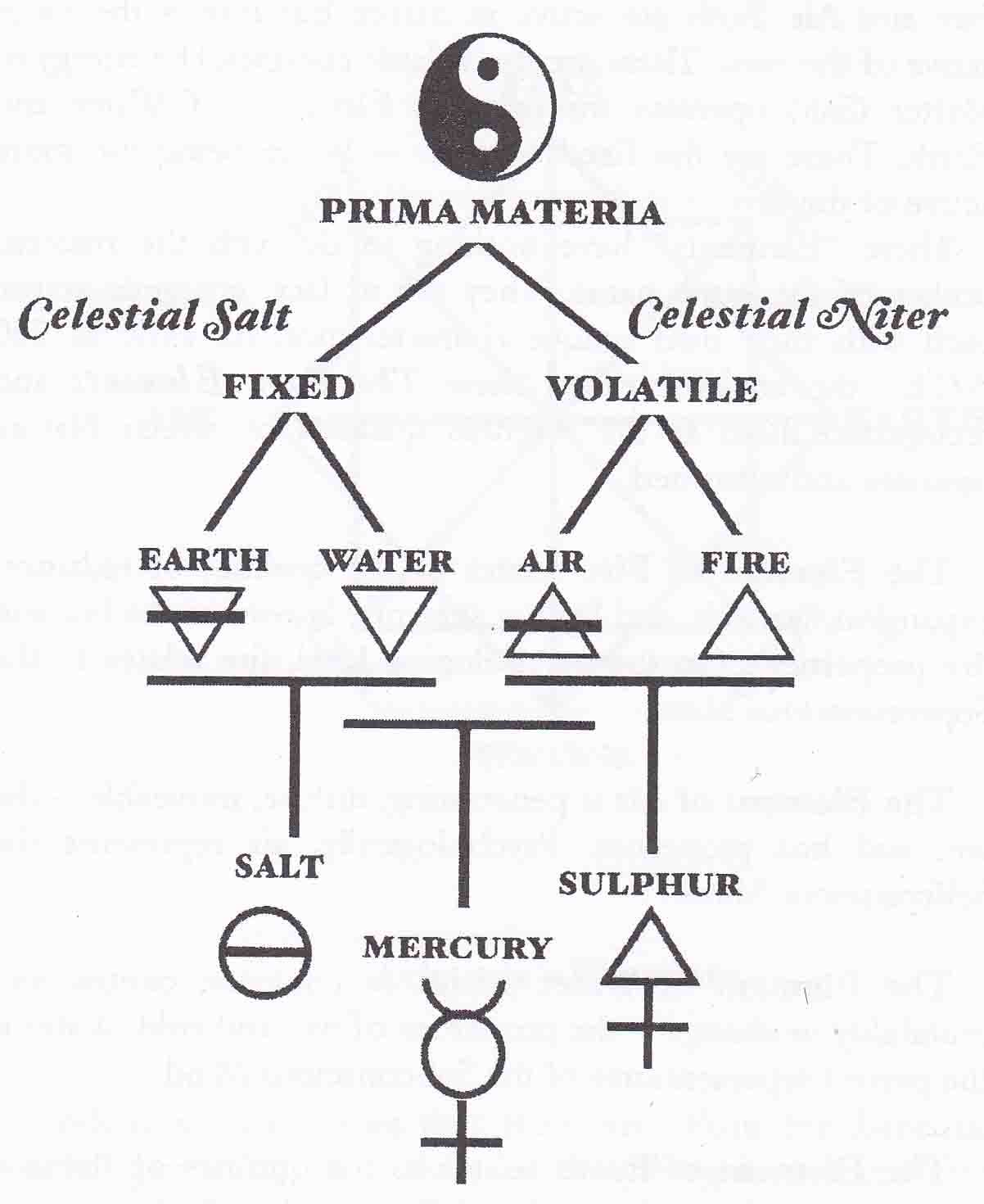 Symbols of alchemy diagram illustrating the alchemical cosmogony symbols of alchemy diagram illustrating the alchemical cosmogony the symbol for salt of buycottarizona