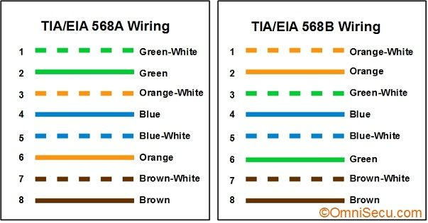 Tia Eia 568b Crossover Cable Wiring Diagram Yahoo Image Search Results Networking Tutorial Diagram Ethernet Cable