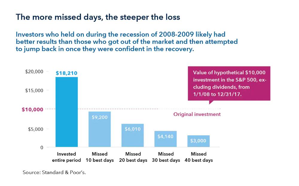 Bear Market Strategies American Funds Bear Market Marketing