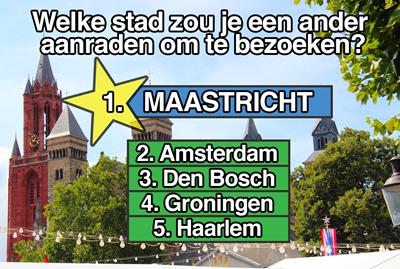 Populairste steden