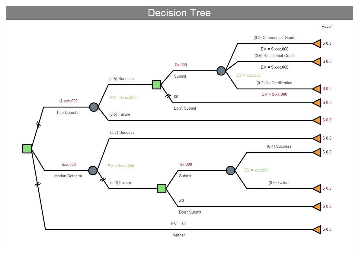 decision trees resume sample