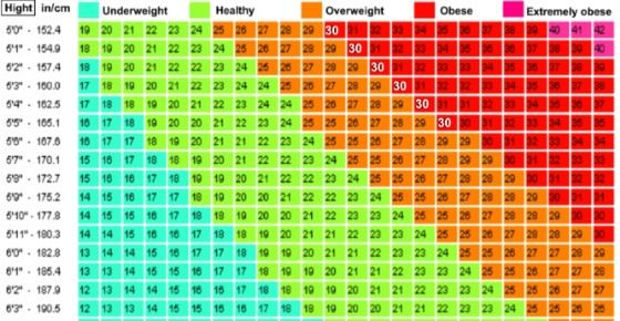 Here Is How Much You Should Weigh According to Your Height - height weight chart