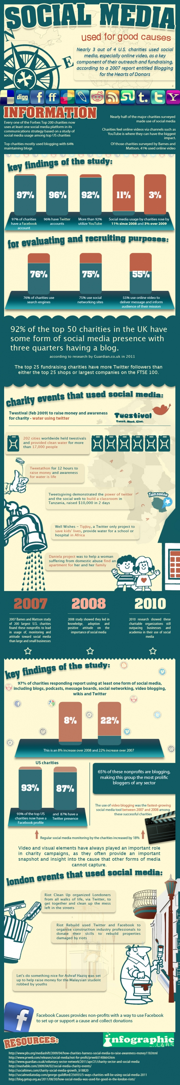 Social Media Used For Good Causes Social media, Social