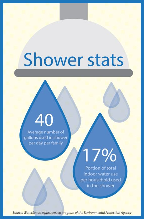 Conserve Water With A Low Flow Showerhead With Images Water