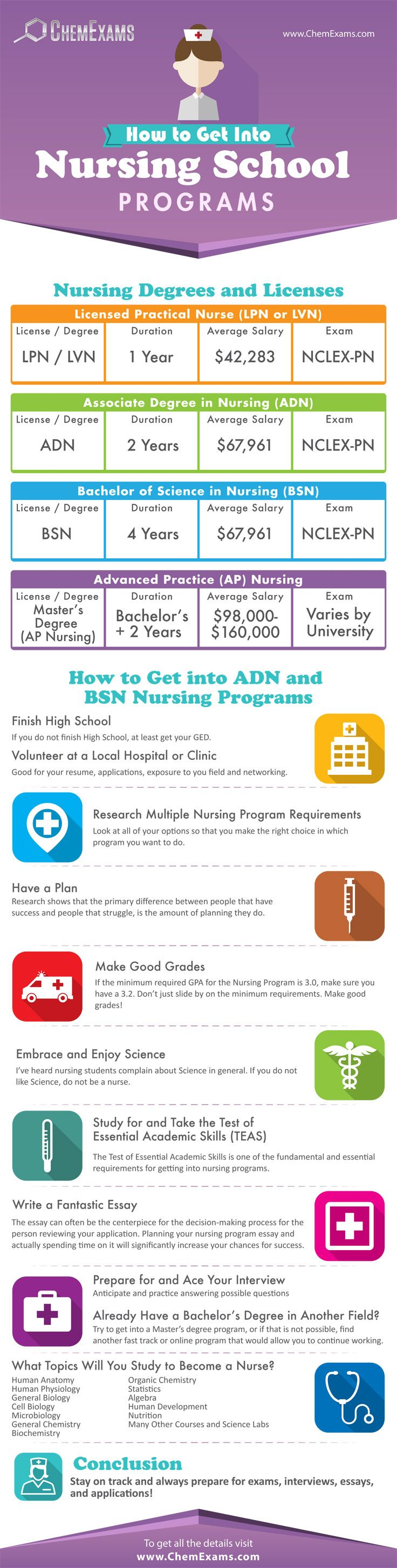 How To Get Into Nursing School Programs Infographic College