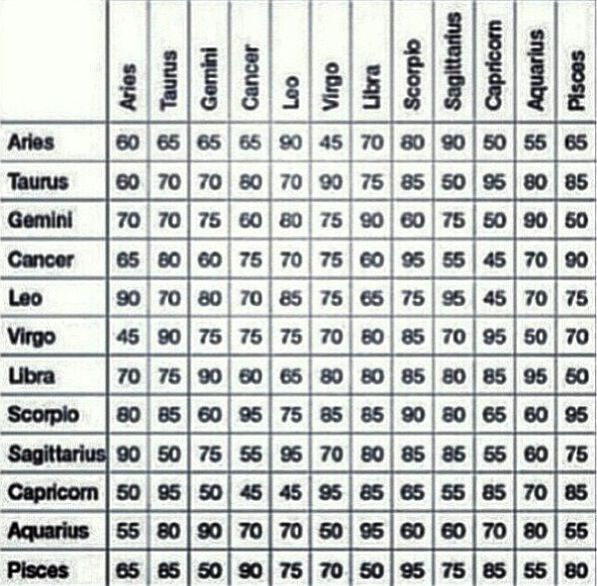 Zodiac evaluation chart cancer compatibility love sun sign gemini also star for and friendship  percentages rh pinterest