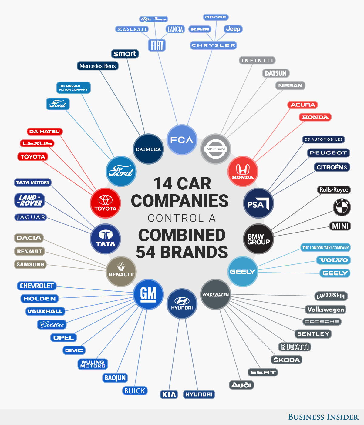 Car Companies Of The World Business Insider Toyota Company Car Brands Automobile Industry
