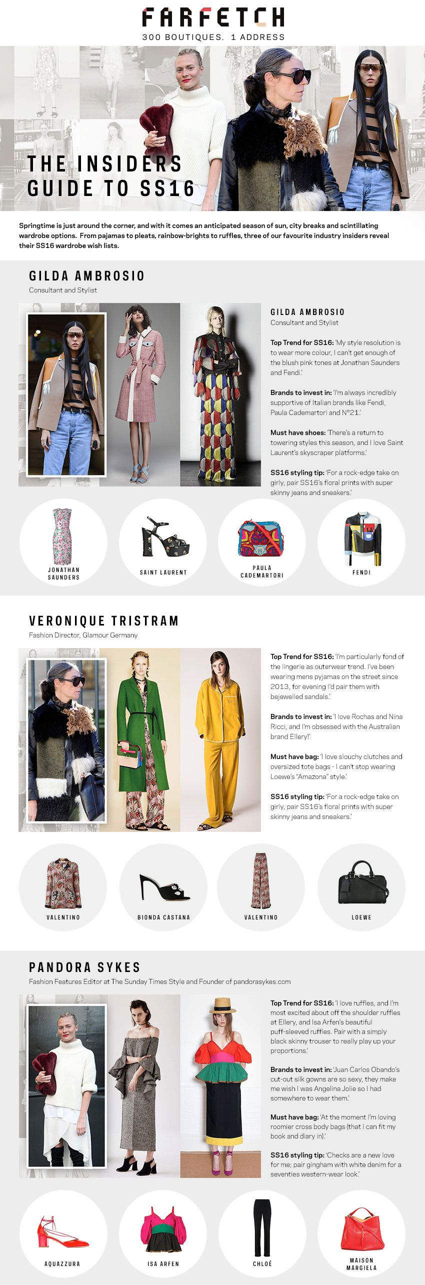 Farfetch S/S 16 Trends #Infographic