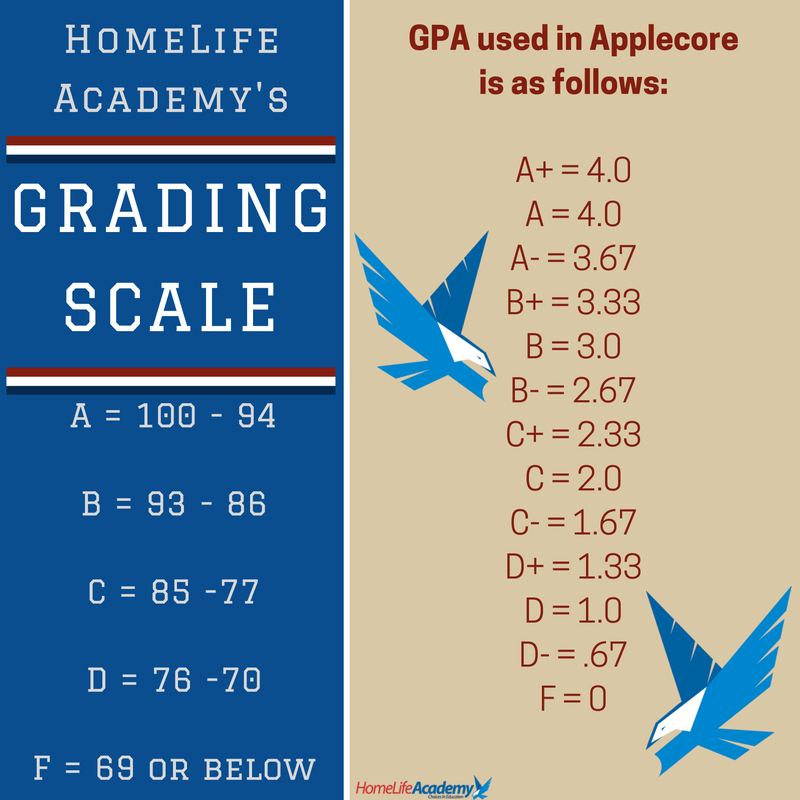 Grading Scale Home Life Academy Crafts High school