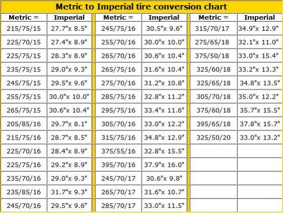 http\/\/www650motorcycles\/TireCharthtml Mechanicu0027s Corner - tire conversion chart