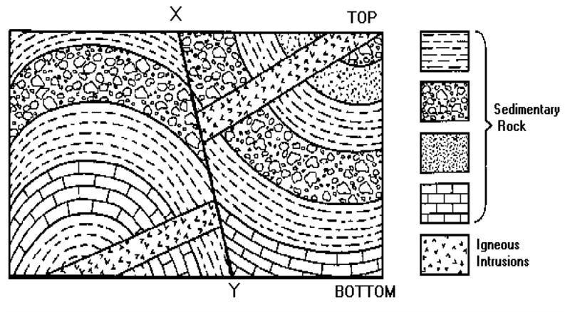 geologic strata diagram google search masonry inspiration pinterest diagram. Black Bedroom Furniture Sets. Home Design Ideas