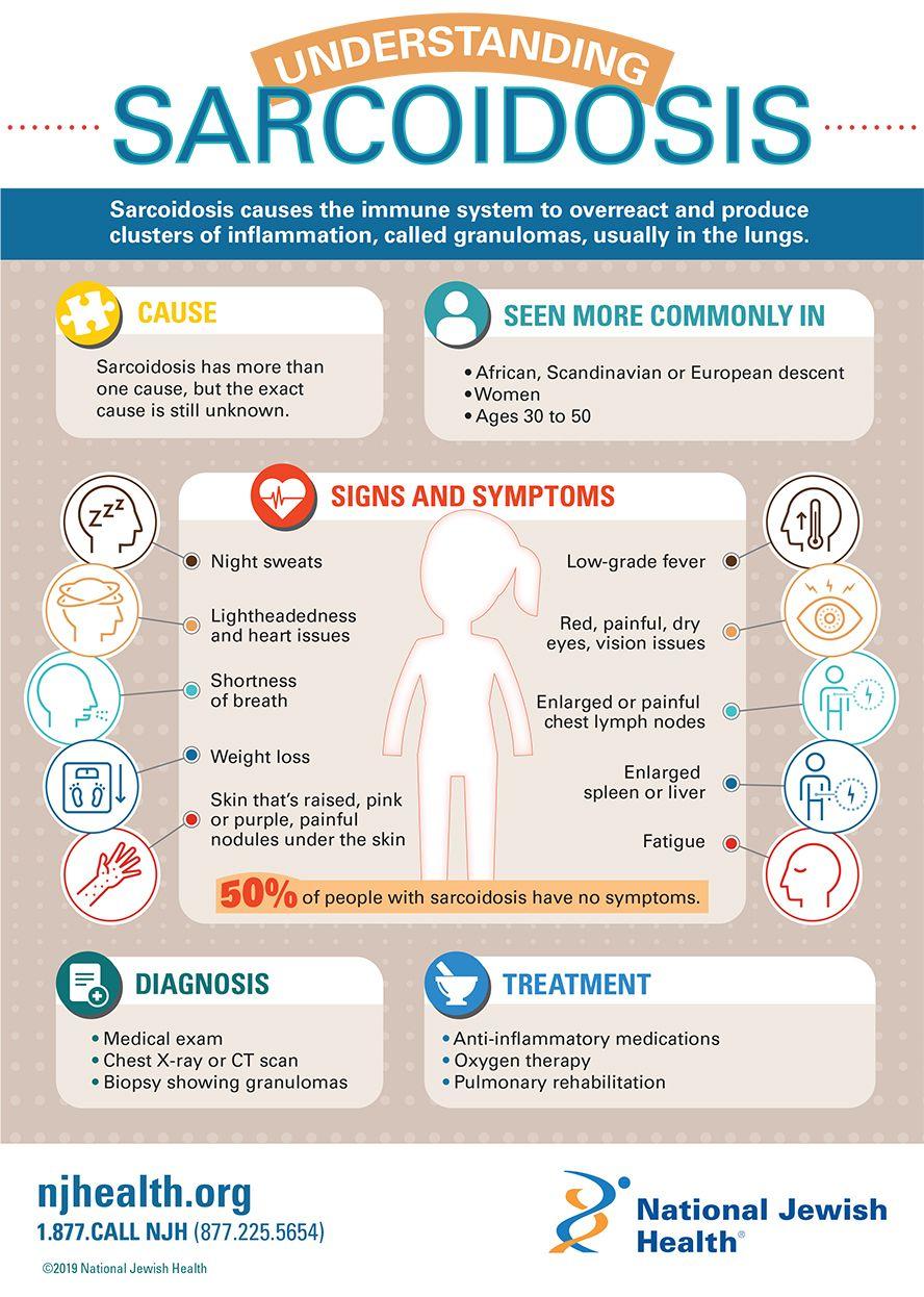 Understanding Sarcoidosis Infographic health, Natural