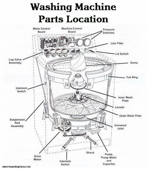 How to fix a washing machine that is not spinning or draining washing machine parts location schematic diagram swarovskicordoba Gallery