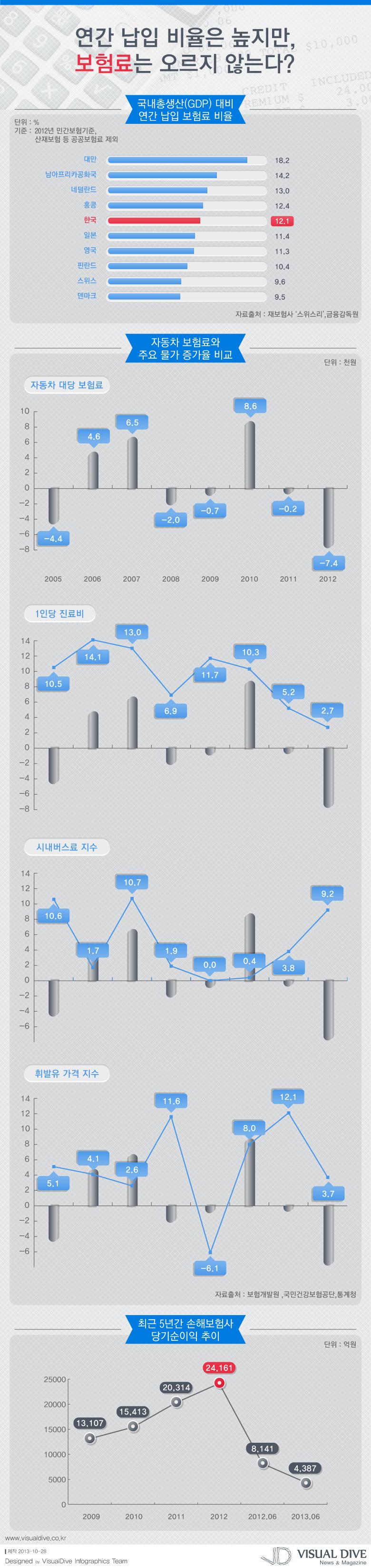 인포그래픽 금융당국 서민생활안정 위해 자동차 보험료 인상 안해 Price Infographic 비주얼다이브 무단 복사 전재 재배포 금지 인포그래픽 자료실