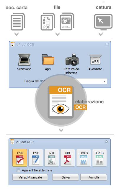 Come funziona ePico! OCR. Molto utile per i libri digitali che non sono leggibile con i sintesi vocali