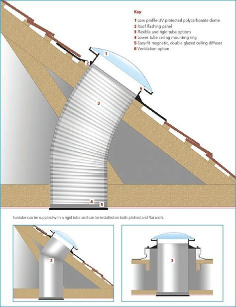 Sun Tunnel And Natural Light Light Tunnel Solar Tube