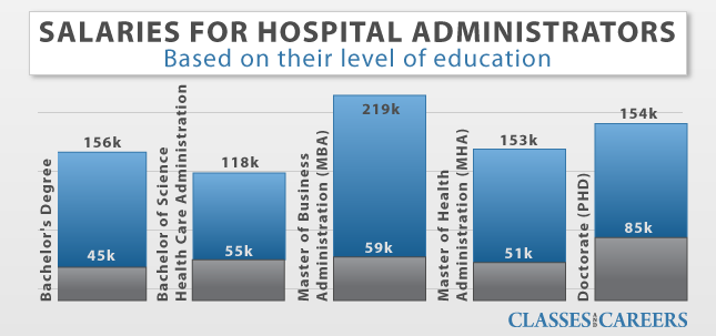 Healthcare Administration No Need To Get My Phd Salaries Almost