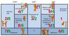 """Proyecto de 3º de la ESO de la optativa """"Empreneduria"""": Plan de Empresa / Modelo de Negocio"""