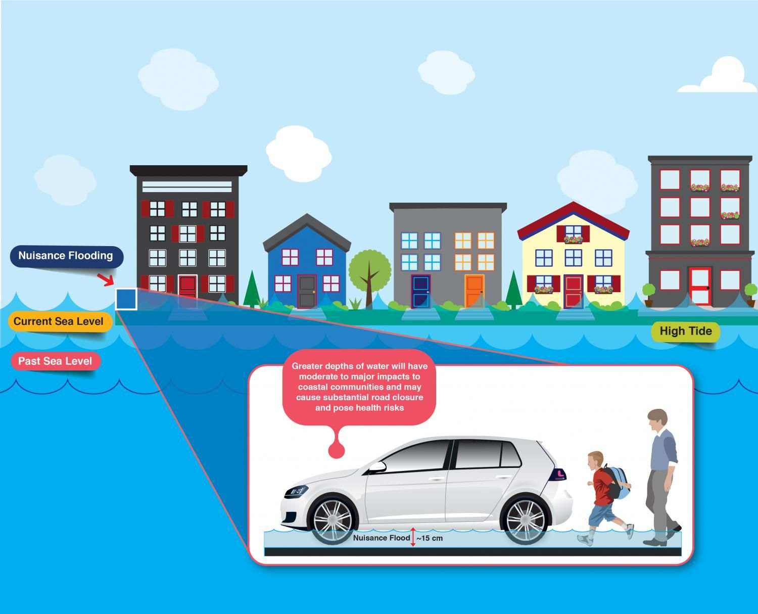 Over time, nuisance flooding can cost more than extreme, infrequent events. In Washington, D.C., for instance, the number of hours of nuisance flooding per year has grown from 19 between 1930 and 1970 to 94 over the last two decades. Projections suggest that there could be as many as 700 hours of nuisance flooding per year by 2050. The UCI researchers found similar potential impacts in four other American cities: Miami, New York, Seattle and San Francisco.