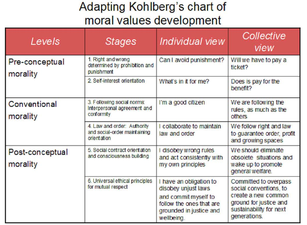 Kohlberg S Stages Of Moral Development