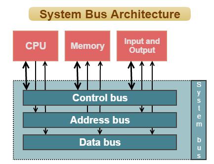 System Bus In Computers Definition Networking Basics Computer Architecture Reading Data