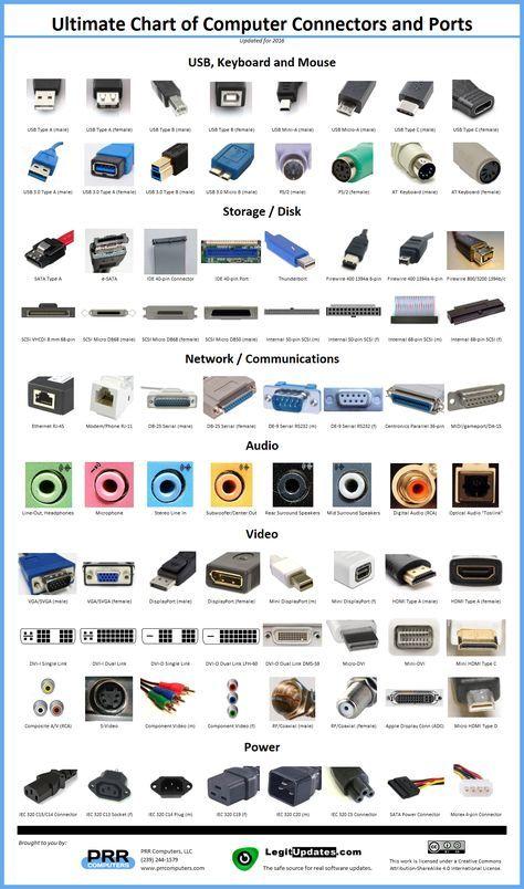 Ultimate Chart Of Computer Connectors Ports Prr Technologie Informatique Astuces Pour Ordinateur Reseau Informatique