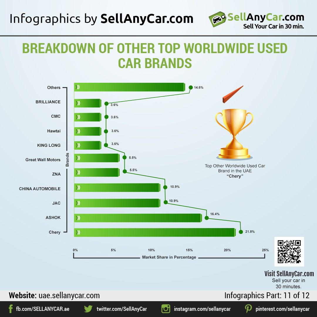 Sellanycar Com S Introspective Comparison Of Used Car Brands In The Uae By Market Share And Age Car Brands Car Buying Car Salesman