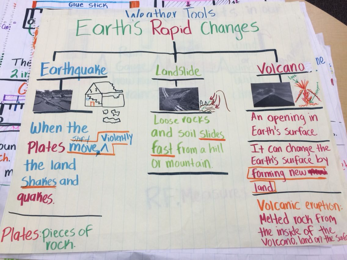 Earth rapid changes anchor chart   Earth science lessons [ 852 x 1136 Pixel ]