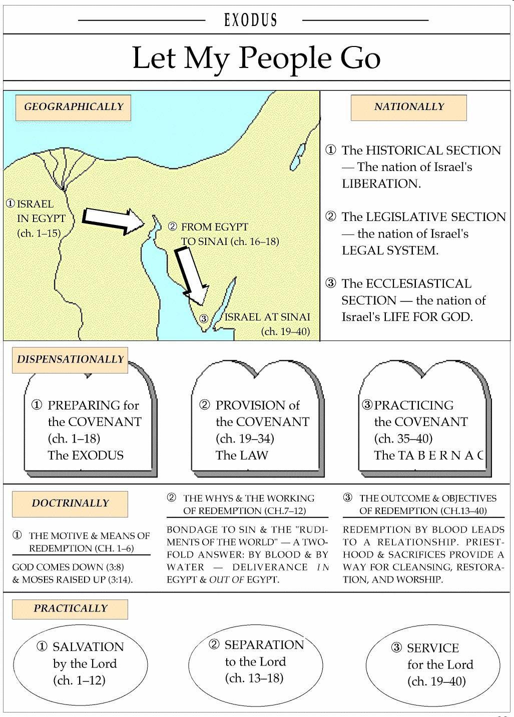 Exodus Timeline Chart Old Testament Study Charts
