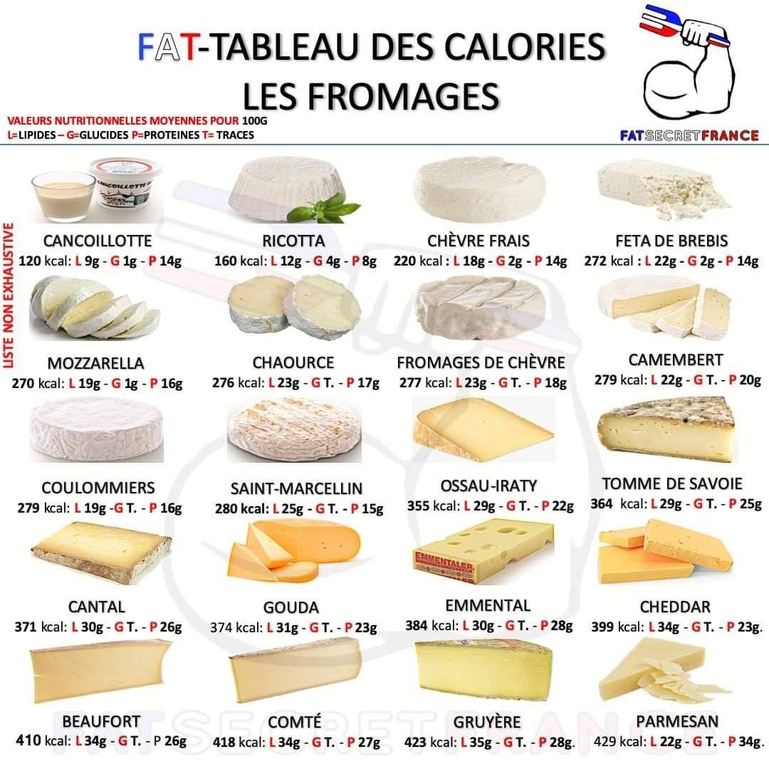 Épinglé par Jane Dubok sur Recette saine - Calories des..
