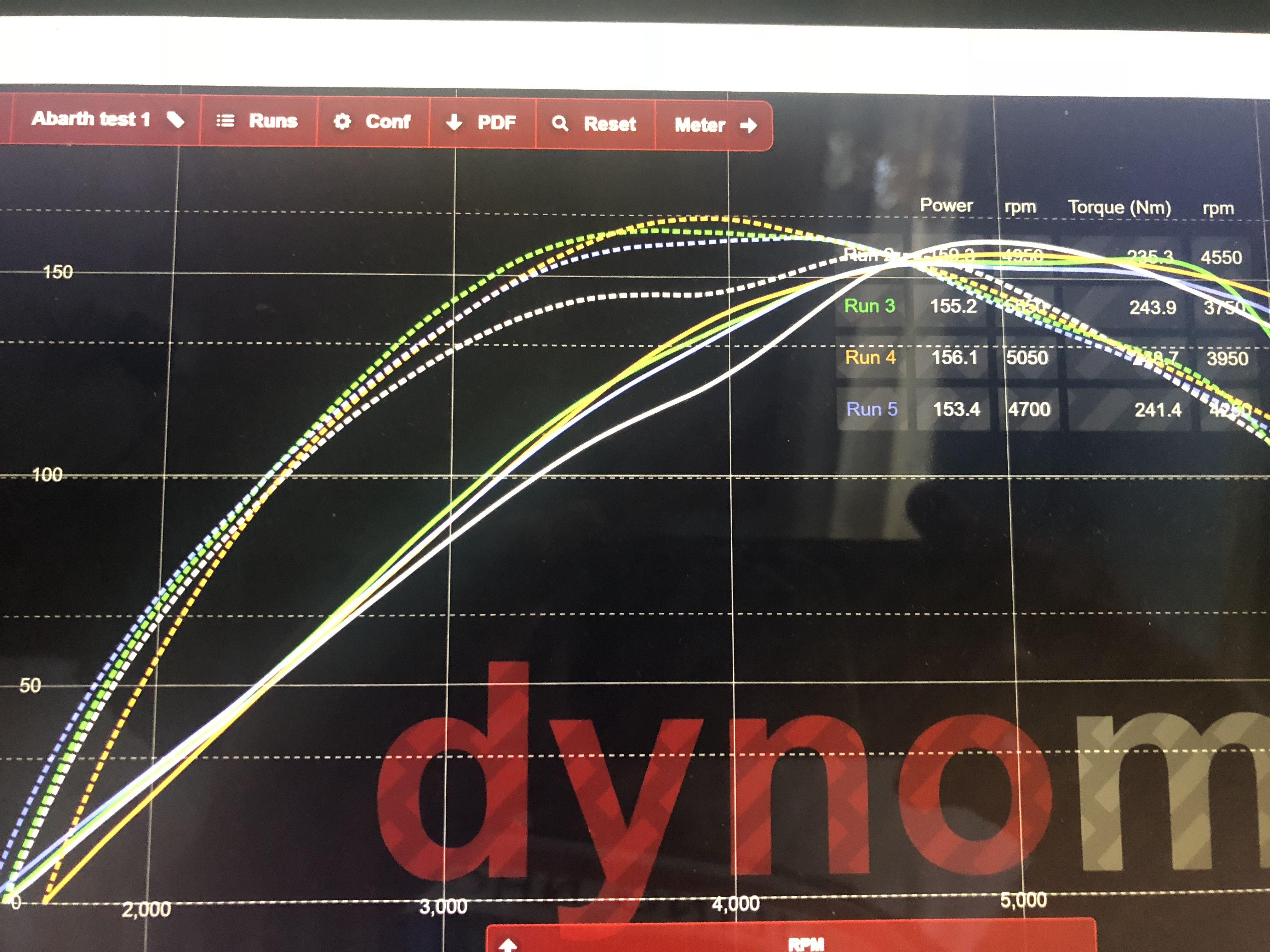 Pin Ot Polzovatelya Dynomax Industrial Na Doske Dynomax Dynamometer