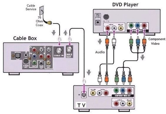 Diagram Above Is Another Way Of Hooking Up A Dvd Player Cable Box And Tv Subwoofer Box Design Electronics Basics Iot Smart Home