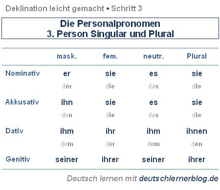 Deklination schritt 3 die personalpronomen in der dritten person singular und plural for Genitiv deutsch lernen