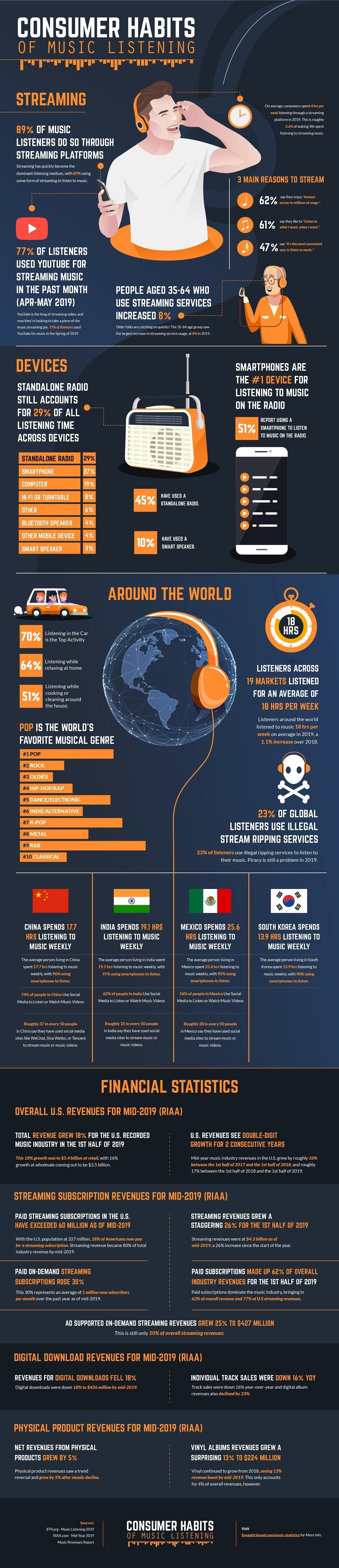 Music Statistics 2019 infographic Infographic