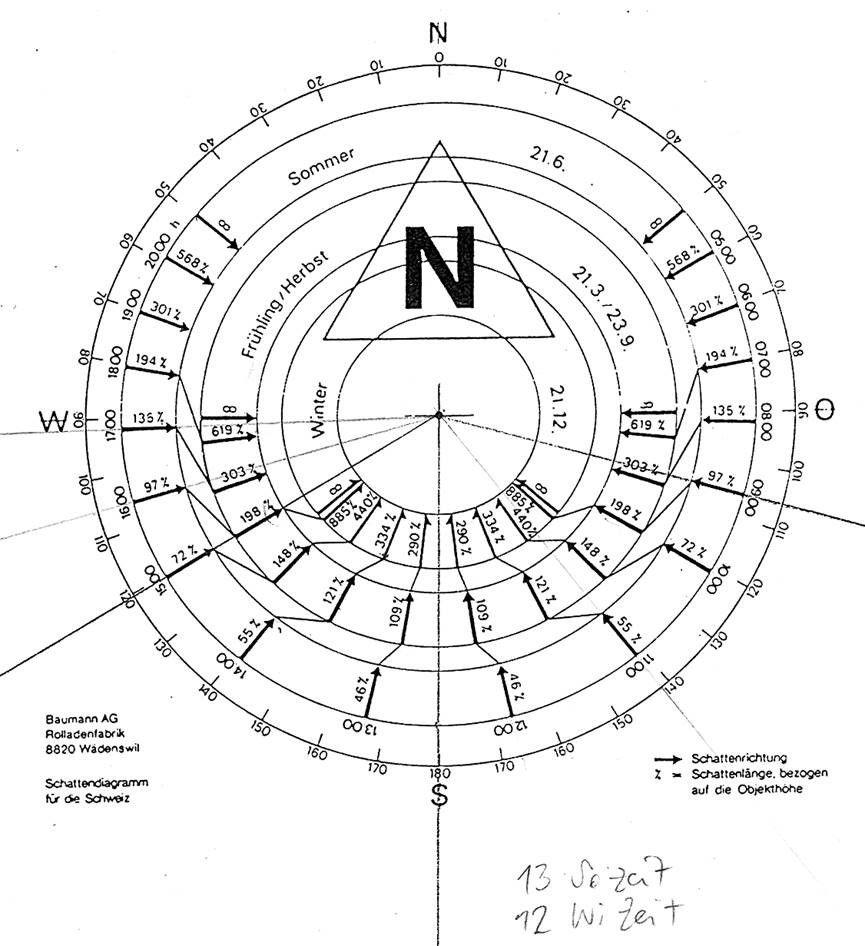 Sonnenkreis Schatten Kreis Planer