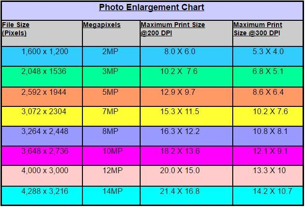 Explains How Digital Camera Image Resolution Is Affected By The Of Pixels And Megapixels In The Image File Size Inc Image Resolution Pixel Photo Print Sizes