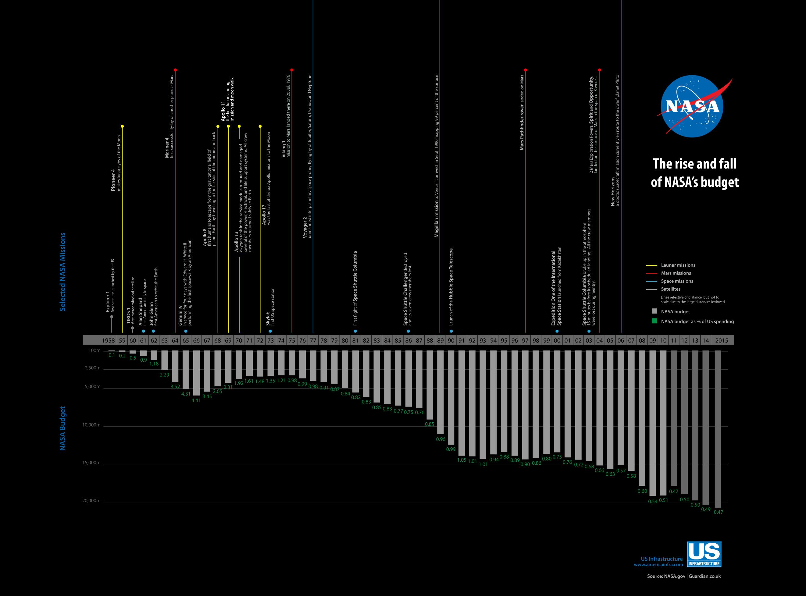 The Rise And Fall Of Nasa S Budget Infographic By