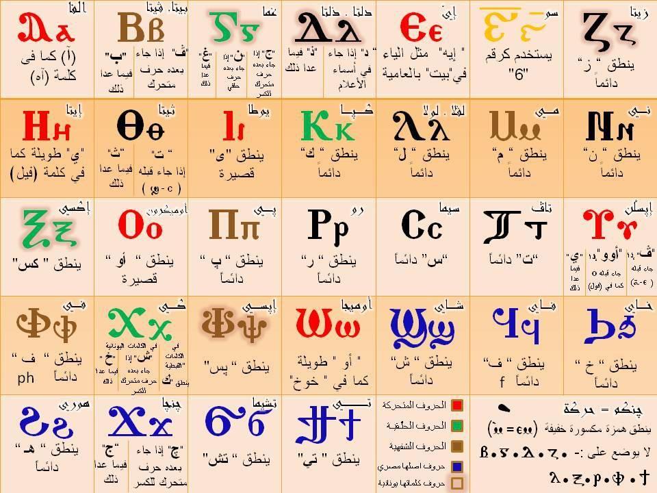 Coptic Alphabet Pronunciation And Language Omniglot