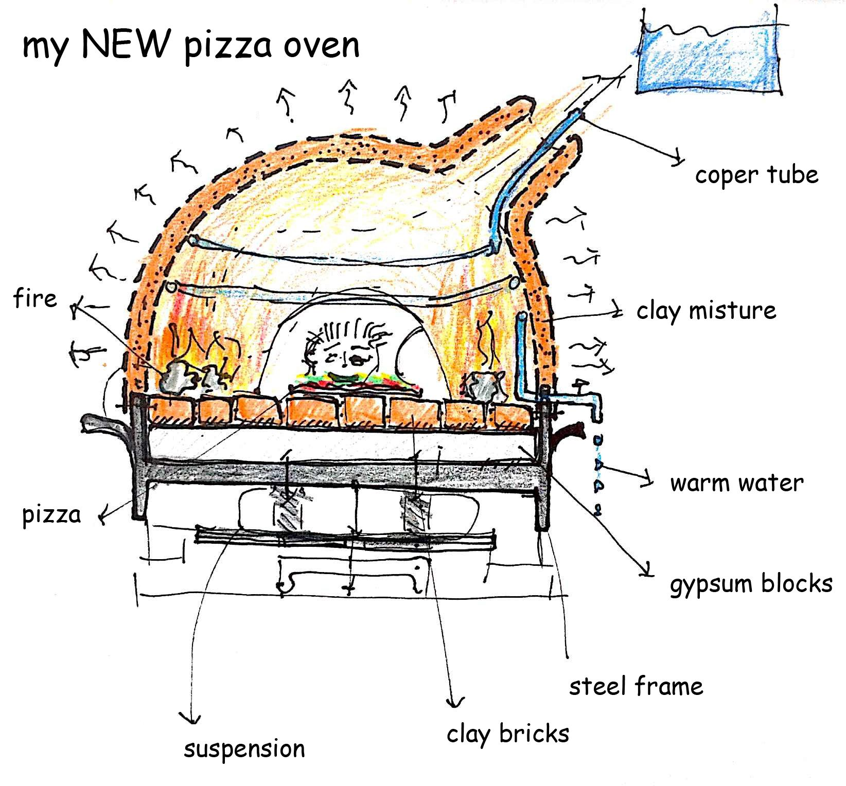 clay oven plans - Google Search | Fogo