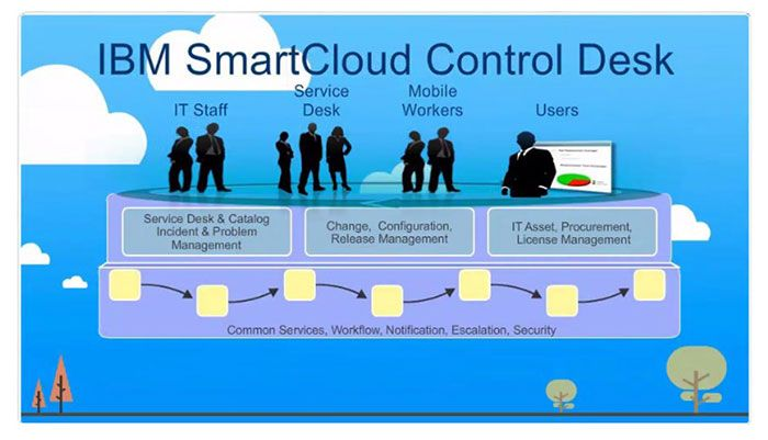 Ibm Control Desk Smartcloud Also Provides Mechanisms For Workflow Development Which
