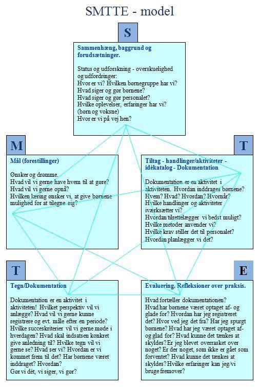 Smtte Model I Metodevaerkstedets Udgave Konfliktlosning Specialundervisning Laering
