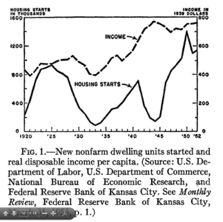 Housing starts 1920-1952