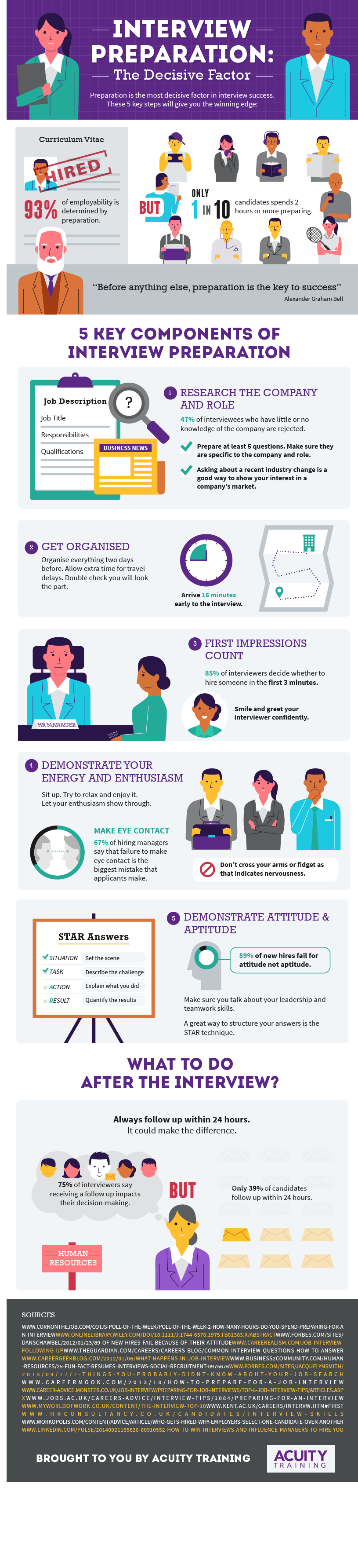 Interview Preparation: The Decisive Factor #Infographic