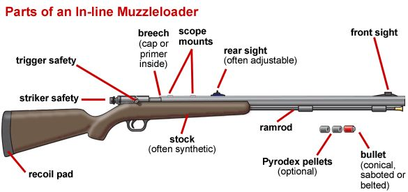 muzzleloader parts in line lock shootin 39 guns. Black Bedroom Furniture Sets. Home Design Ideas