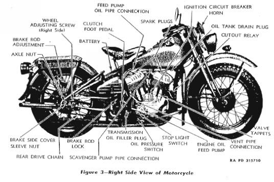 4c69ac89fac1dbdfe7bc004153693fa2 motorcycle parts diagram harley periodic & diagrams science harley davidson motorcycle diagrams at gsmx.co